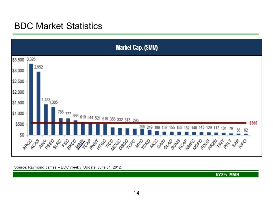 NYSE: MAIN 14 BDC Market Statistics Source: Raymond James – BDC Weekly Update, June 01, 2012.