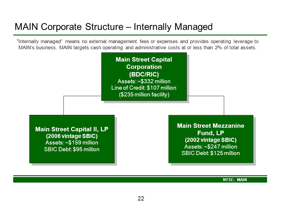 NYSE: MAIN 22 MAIN Corporate Structure – Internally Managed Main Street Mezzanine Fund, LP (2002 vintage SBIC) Assets: ~$247 million SBIC Debt: $125 m
