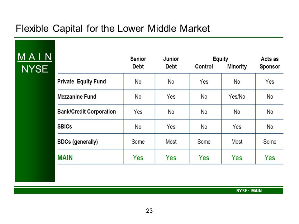 NYSE: MAIN 23 M A I N NYSE Flexible Capital for the Lower Middle Market