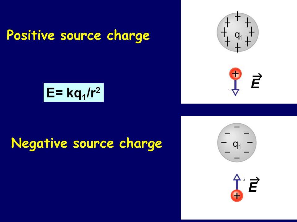Negative source charge E= kq 1 /r 2 Positive source charge q1q1 E q1q1 E