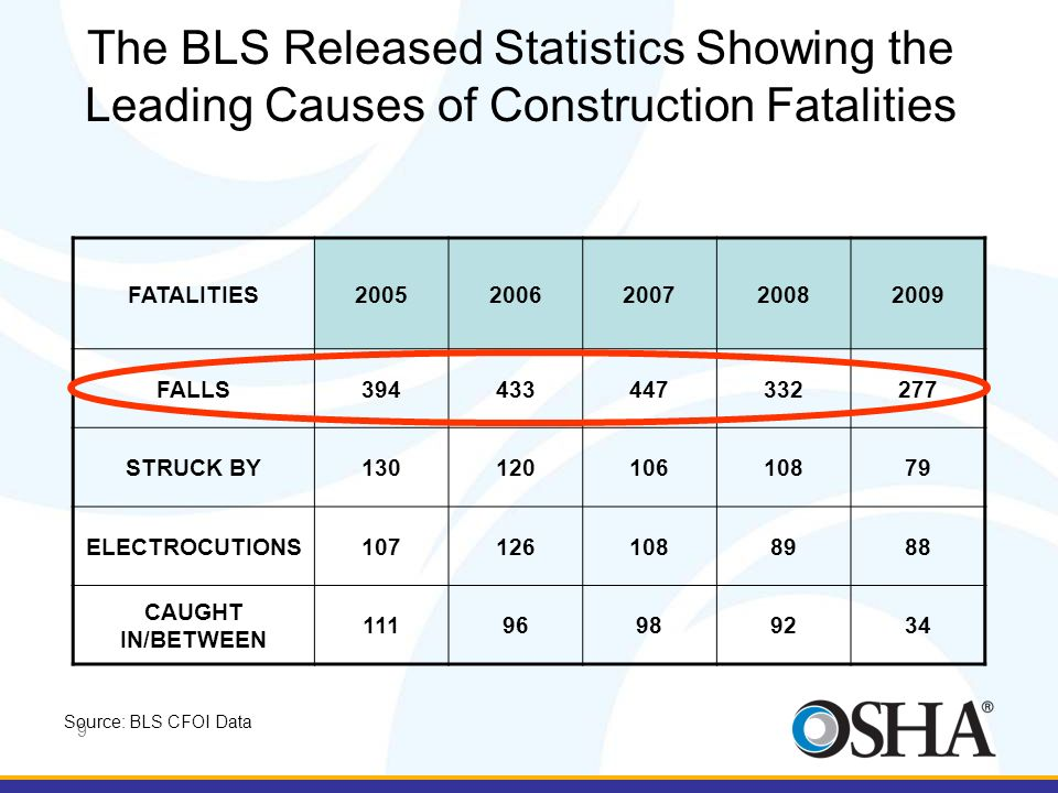9 The BLS Released Statistics Showing the Leading Causes of Construction Fatalities FATALITIES20052006200720082009 FALLS394433447332277 STRUCK BY13012