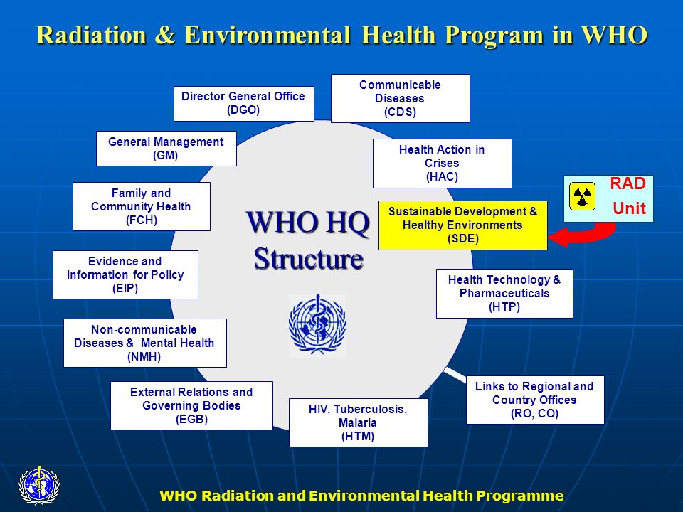 WHO Radiation and Environmental Health Programme RAD Unit Links to Regional and Country Offices (RO, CO) Communicable Diseases (CDS) Sustainable Devel