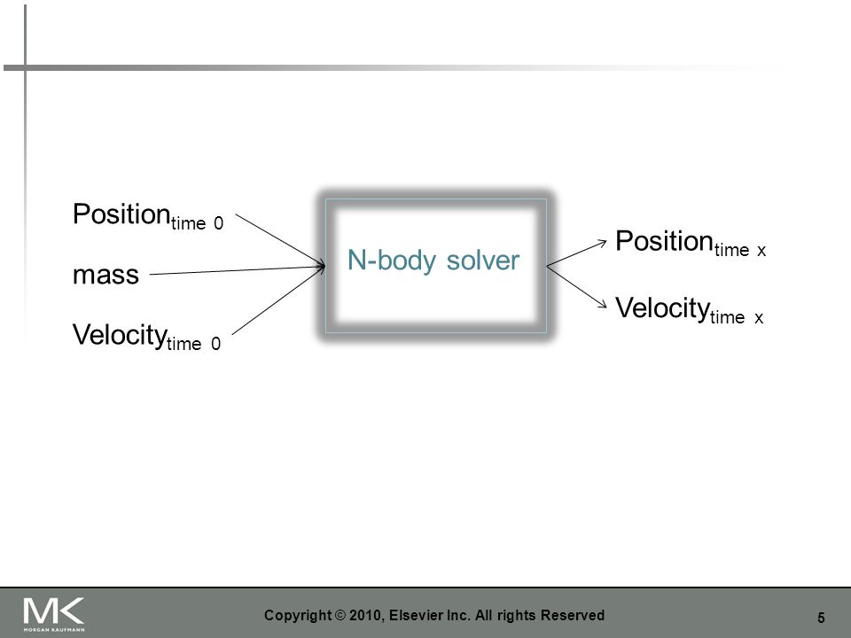 16 Communications Among Tasks in the Basic N-Body Solver Copyright © 2010, Elsevier Inc.