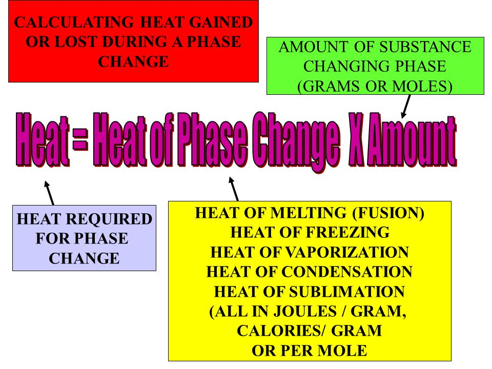 HEAT REQUIRED FOR PHASE CHANGE HEAT OF MELTING (FUSION) HEAT OF FREEZING HEAT OF VAPORIZATION HEAT OF CONDENSATION HEAT OF SUBLIMATION (ALL IN JOULES