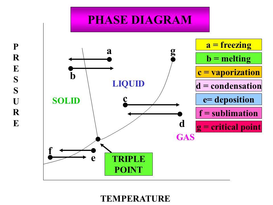 PRESSUREPRESSURE TEMPERATURE GAS SOLID LIQUID PHASE DIAGRAM TRIPLE POINT a b c d e f g a = freezing b = melting c = vaporization d = condensation e= d