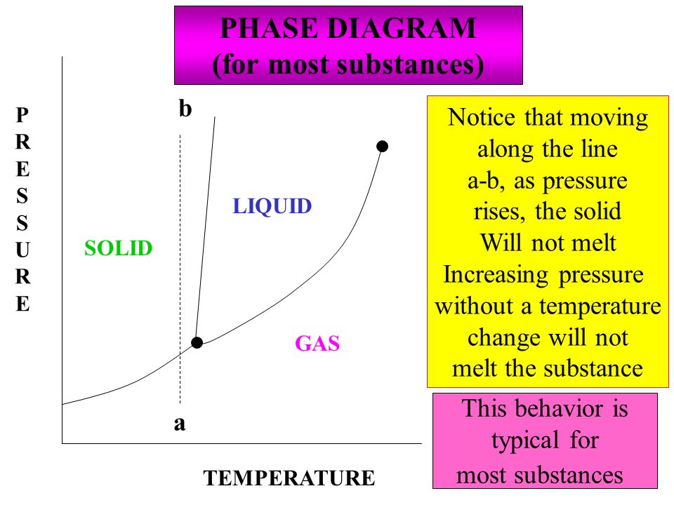 PRESSUREPRESSURE GAS SOLID LIQUID PHASE DIAGRAM (for most substances) a b Notice that moving along the line a-b, as pressure rises, the solid Will not