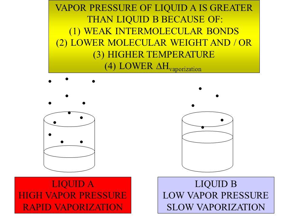 LIQUID A HIGH VAPOR PRESSURE RAPID VAPORIZATION LIQUID B LOW VAPOR PRESSURE SLOW VAPORIZATION VAPOR PRESSURE OF LIQUID A IS GREATER THAN LIQUID B BECA