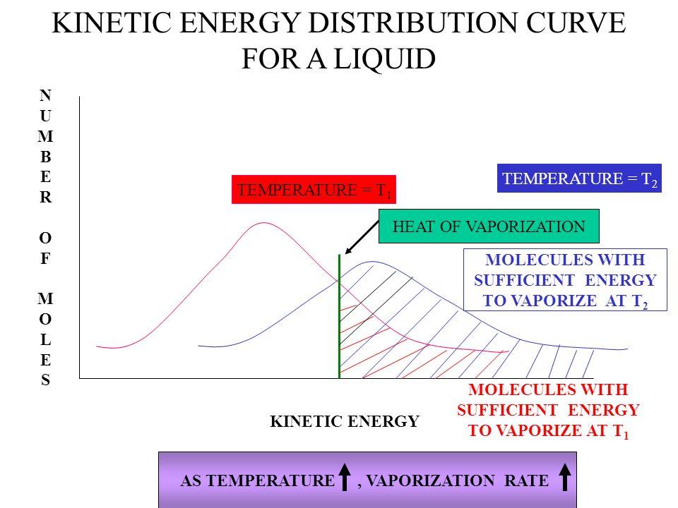 KINETIC ENERGY DISTRIBUTION CURVE FOR A LIQUID TEMPERATURE = T 1 TEMPERATURE = T 2 KINETIC ENERGY NUMBEROFMOLESNUMBEROFMOLES HEAT OF VAPORIZATION MOLE