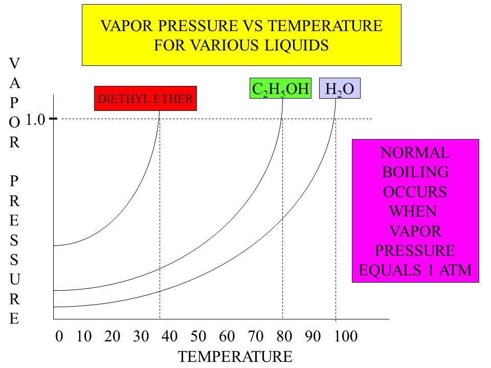 VAPOR PRESSURE VS TEMPERATURE FOR VARIOUS LIQUIDS VAPORPRESSUREVAPORPRESSURE TEMPERATURE 0 10 20 30 40 50 60 70 80 90 100 H2OH2OC 2 H 5 OH DIETHYL ETH