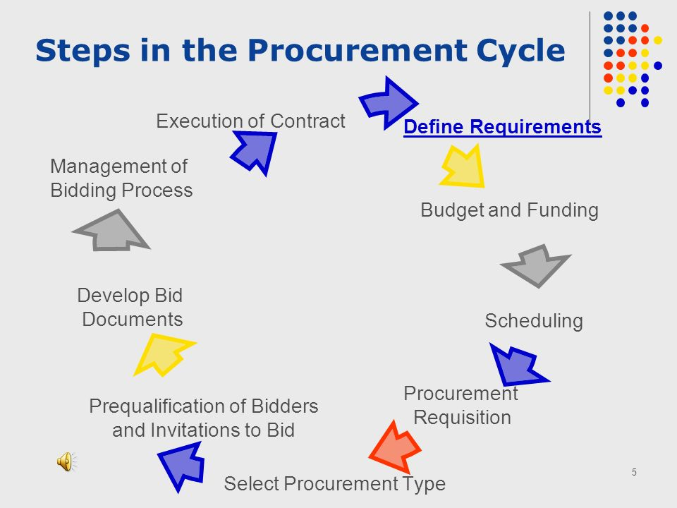 6 KEY POINT THE PROCUREMENT LAW DOES NOT GOVERN THE RELATIONSHIP BETWEEN BUYERS AND SELLERS.