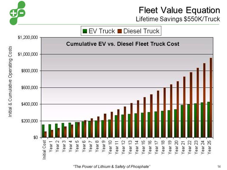 The Power of Lithium & Safety of Phosphate 14 Fleet Value Equation L Fleet Value Equation Lifetime Savings $550K/Truck Cumulative EV vs.