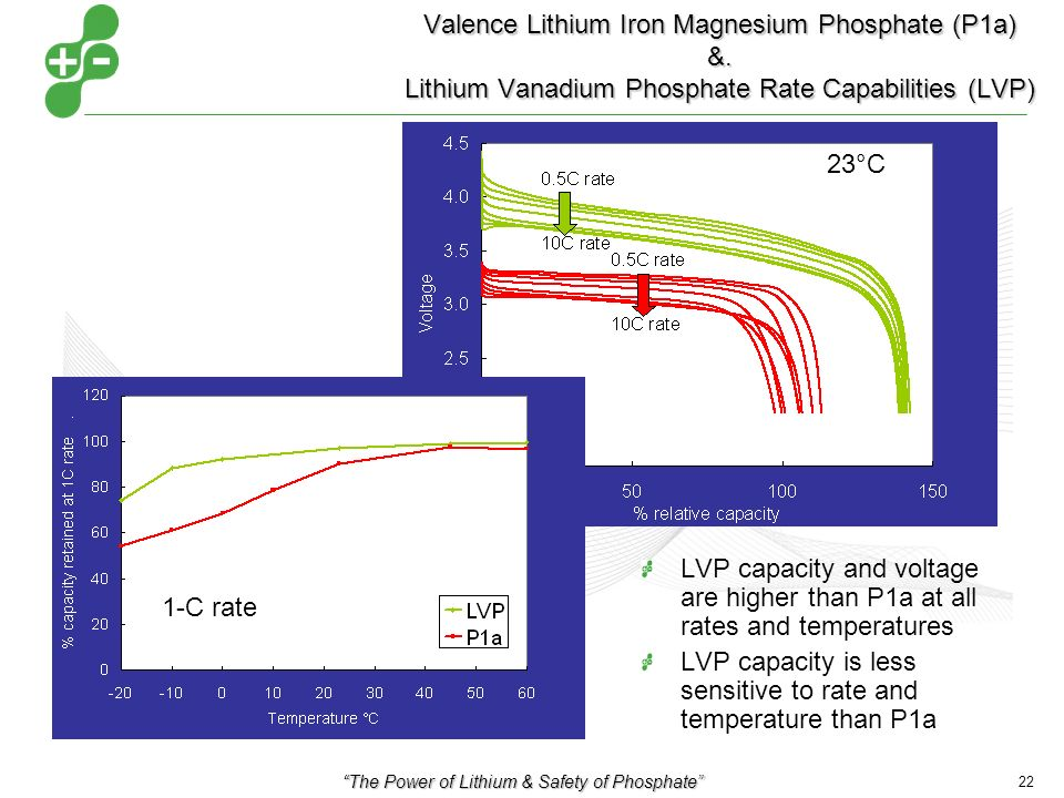 The Power of Lithium & Safety of Phosphate 22 Valence Lithium Iron Magnesium Phosphate (P1a) &.