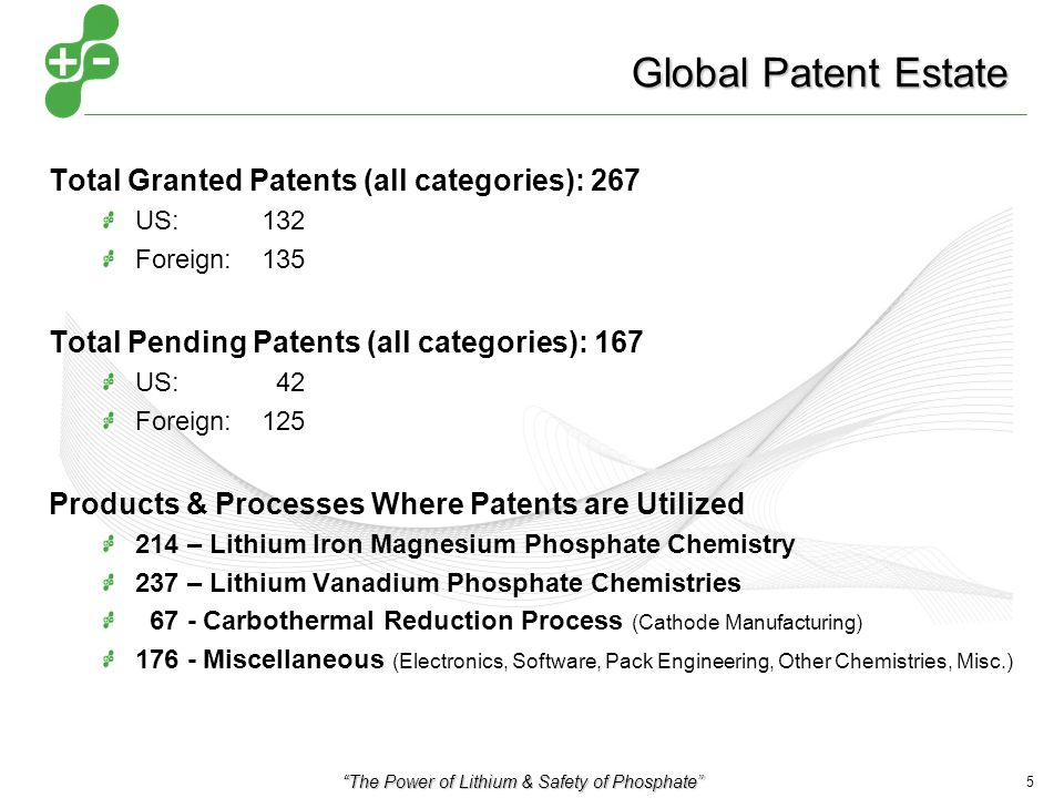 The Power of Lithium & Safety of Phosphate 5 Global Patent Estate Total Granted Patents (all categories): 267 US: 132 Foreign: 135 Total Pending Patents (all categories): 167 US: 42 Foreign:125 Products & Processes Where Patents are Utilized 214 – Lithium Iron Magnesium Phosphate Chemistry 237 – Lithium Vanadium Phosphate Chemistries 67 - Carbothermal Reduction Process (Cathode Manufacturing) 176 - Miscellaneous (Electronics, Software, Pack Engineering, Other Chemistries, Misc.)