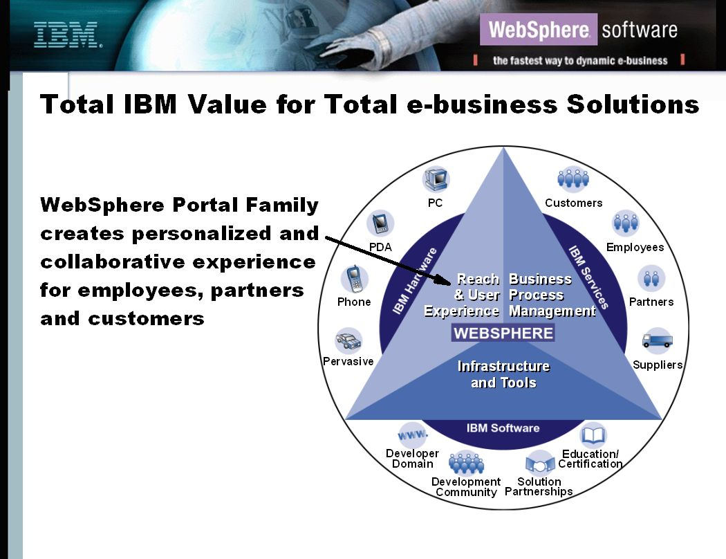Next Steps WebSphere Portal Family Executive Assessment ƒMeet with an IBM business partner to conduct a e-business assessment of your company ƒApproximately 2 - 3 week process ƒWhat the customer gets: –Prototype website (your data) –business assessment –strategical and tactical proposal –competitive Website analysis Download the executive assessment at: ƒhttp://www.ibm.com/partnerworld/software