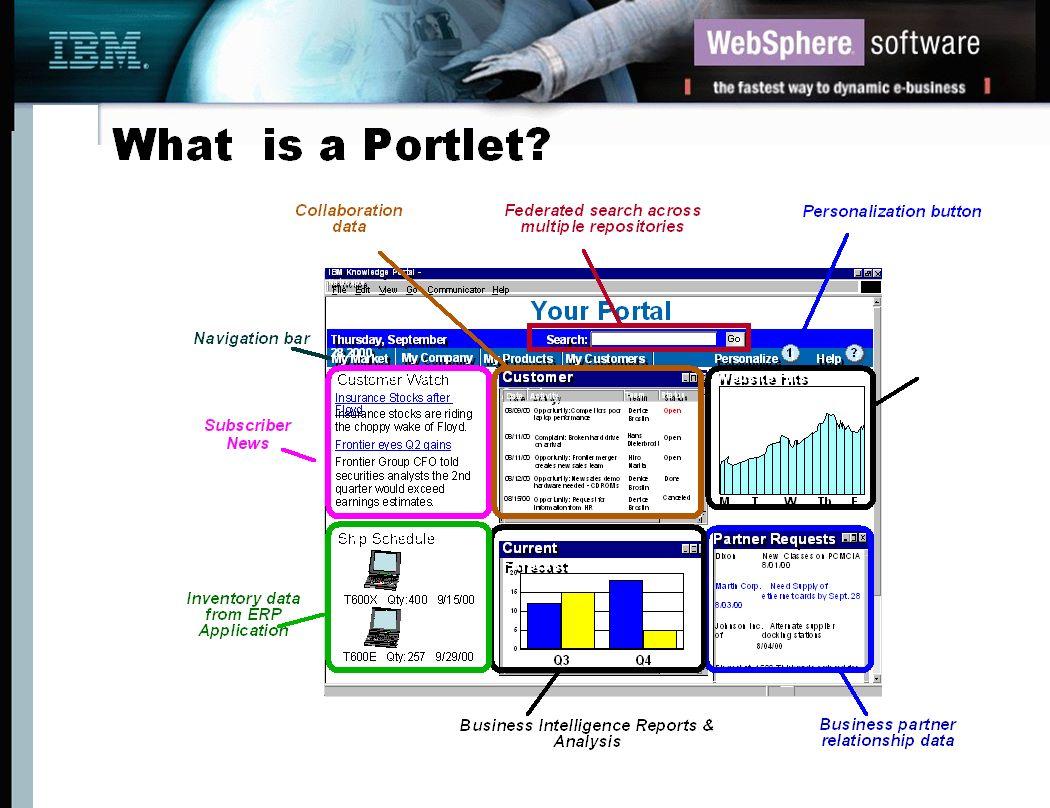 IBM s Leadership in the Portal Market Gartner placed IBM in leadership quadrant ƒAhead of Plumtree, Oracle, BEA, Epicentric...