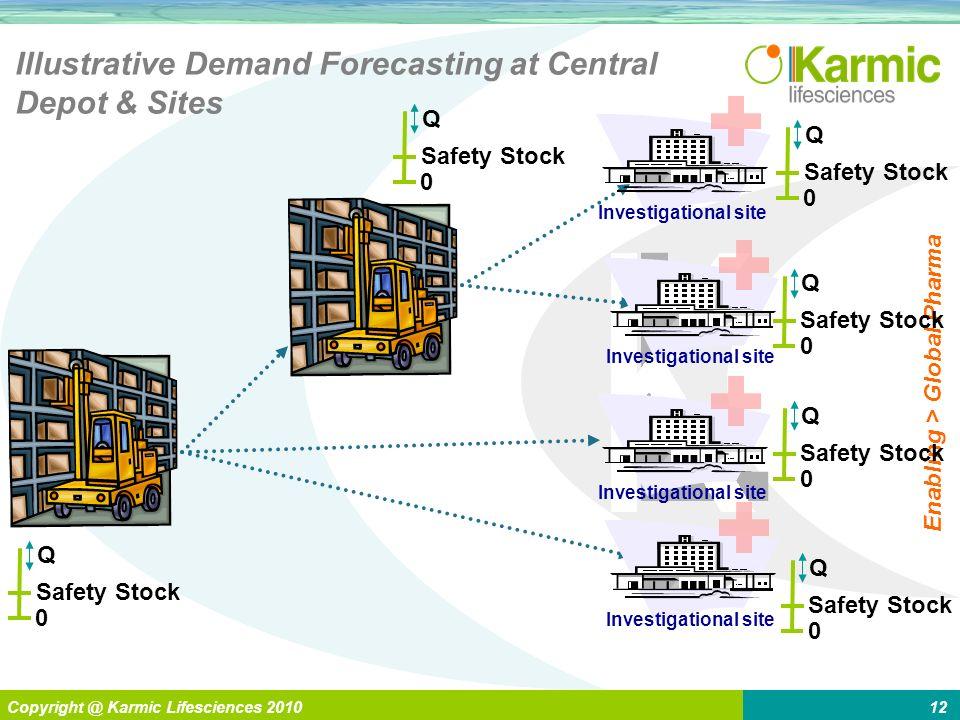 L Enabling > Global Pharma Copyright @ Karmic Lifesciences 201012 Safety Stock Q 0 Illustrative Demand Forecasting at Central Depot & Sites Safety Sto