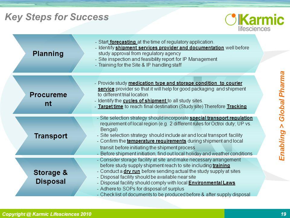 L Enabling > Global Pharma Copyright @ Karmic Lifesciences 201019 Key Steps for Success -Start forecasting at the time of regulatory application. -Ide