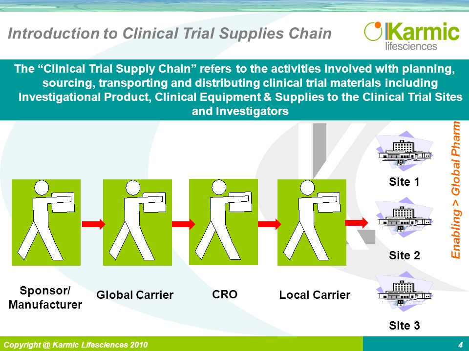 L Enabling > Global Pharma Copyright @ Karmic Lifesciences 20104 Introduction to Clinical Trial Supplies Chain The Clinical Trial Supply Chain refers to the activities involved with planning, sourcing, transporting and distributing clinical trial materials including Investigational Product, Clinical Equipment & Supplies to the Clinical Trial Sites and Investigators Sponsor/ Manufacturer Global CarrierLocal Carrier CRO Site 3 Site 2 Site 1