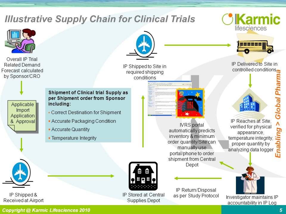 L Enabling > Global Pharma Copyright @ Karmic Lifesciences 20105 Illustrative Supply Chain for Clinical Trials Applicable Import Application & Approval Overall IP Trial Related Demand Forecast calculated by Sponsor/CRO IVRS portal automatically predicts inventory & minimum order quantity/Site can manually use portal/phone to order shipment from Central Depot IP Shipped & Received at Airport IP Stored at Central Supplies Depot IP Shipped to Site in required shipping conditions IP Delivered to Site in controlled conditions IP Reaches at Site, verified for physical appearance, temperature integrity, proper quantity by analyzing data logger Investigator maintains IP accountability in IP Log IP Return/Disposal as per Study Protocol Shipment of Clinical trial Supply as per Shipment order from Sponsor including: Correct Destination for Shipment Accurate Packaging Condition Accurate Quantity Temperature Integrity