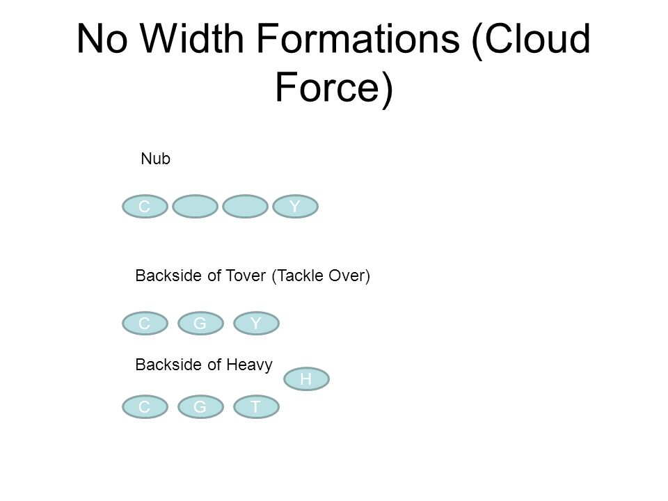 No Width Formations (Cloud Force) CY Nub CGY Backside of Tover (Tackle Over) CGT H Backside of Heavy