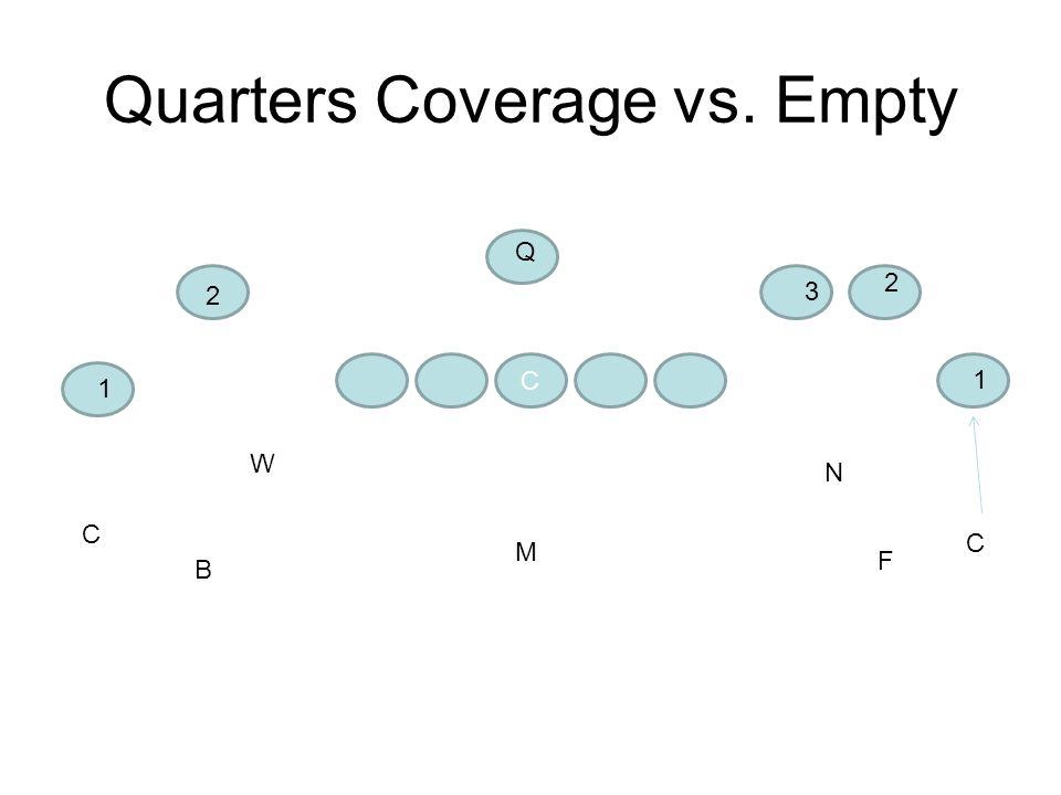 Quarters Coverage vs. Empty C C C F N W B M 1 2 Q 1 2 3