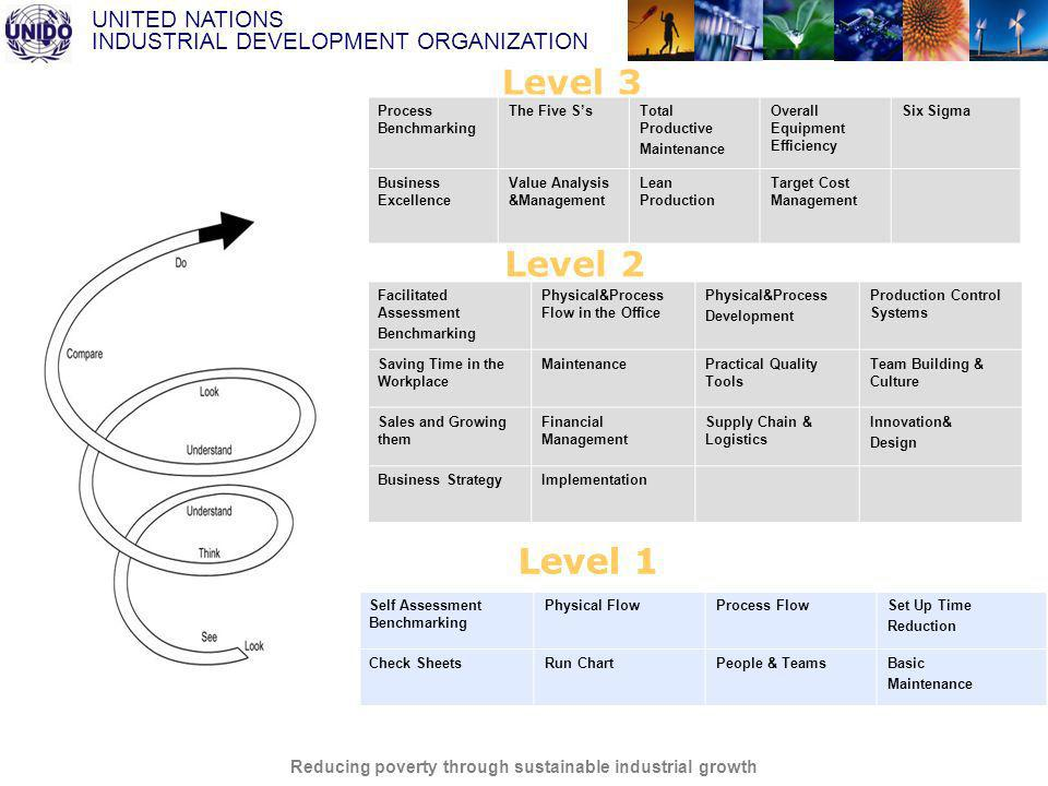 UNITED NATIONS INDUSTRIAL DEVELOPMENT ORGANIZATION Reducing poverty through sustainable industrial growth Benchmarking is a continuous systematic process for comparing business processes for improvement...
