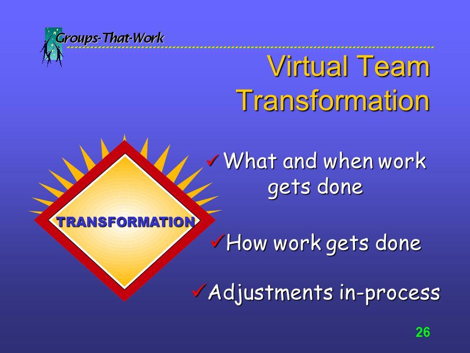 25 Virtual Teams Inputs cont INPUT Virtual team charter Virtual team charter Process leadership Process leadership Workflow plan Workflow plan