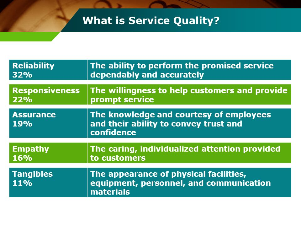 What is Service Quality? Reliability 32% The ability to perform the promised service dependably and accurately Responsiveness 22% The willingness to h
