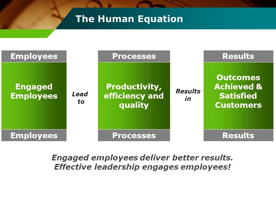 The Human Equation Employees Engaged Employees Lead to Processes Productivity, efficiency and quality Processes Results in Results Outcomes Achieved &
