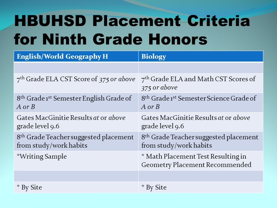 HBUHSD Placement Criteria for Ninth Grade Honors English/World Geography HBiology 7 th Grade ELA CST Score of 375 or above7 th Grade ELA and Math CST