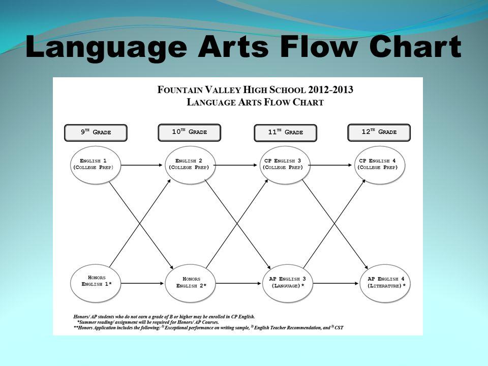 Language Arts Flow Chart