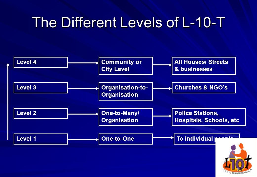 25 The Different Levels of L-10-T Level 4 Level 2 Level 1One-to-One One-to-Many/ Organisation Organisation-to- Organisation To individual people Polic