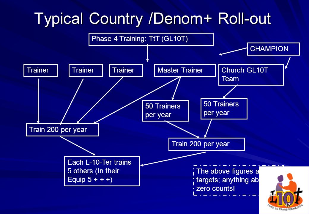 47 Typical Country /Denom+ Roll-out Trainer CHAMPION Train 200 per year Trainer Master TrainerChurch GL10T Team 50 Trainers per year Phase 4 Training: