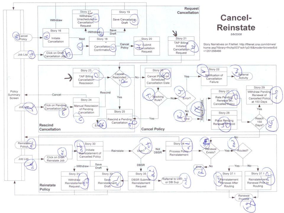AmiBug.Com, Inc. November 10, 2013© Robert Sabourin, 2012Slide 21 Control Flow Testing