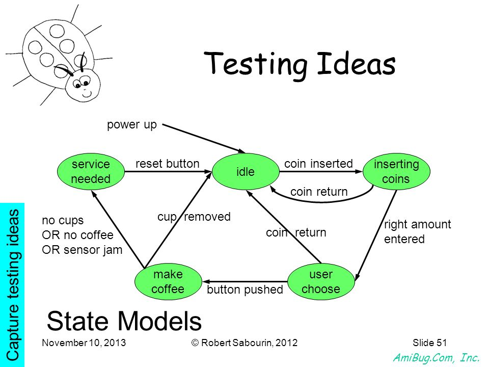 AmiBug.Com, Inc. November 10, 2013© Robert Sabourin, 2012Slide 51 State Models power up idle inserting coins user choose make coffee service needed co