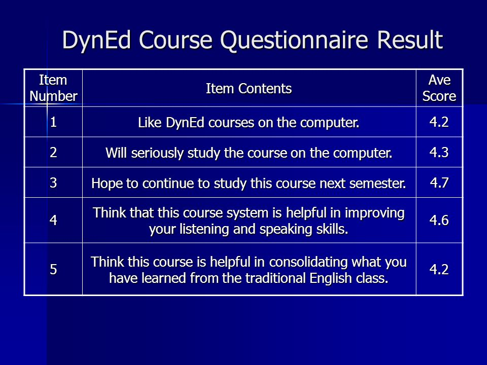 DynEd Course Questionnaire Result Item Number Item Contents Ave Score 1 Like DynEd courses on the computer. 4.2 2 Will seriously study the course on t