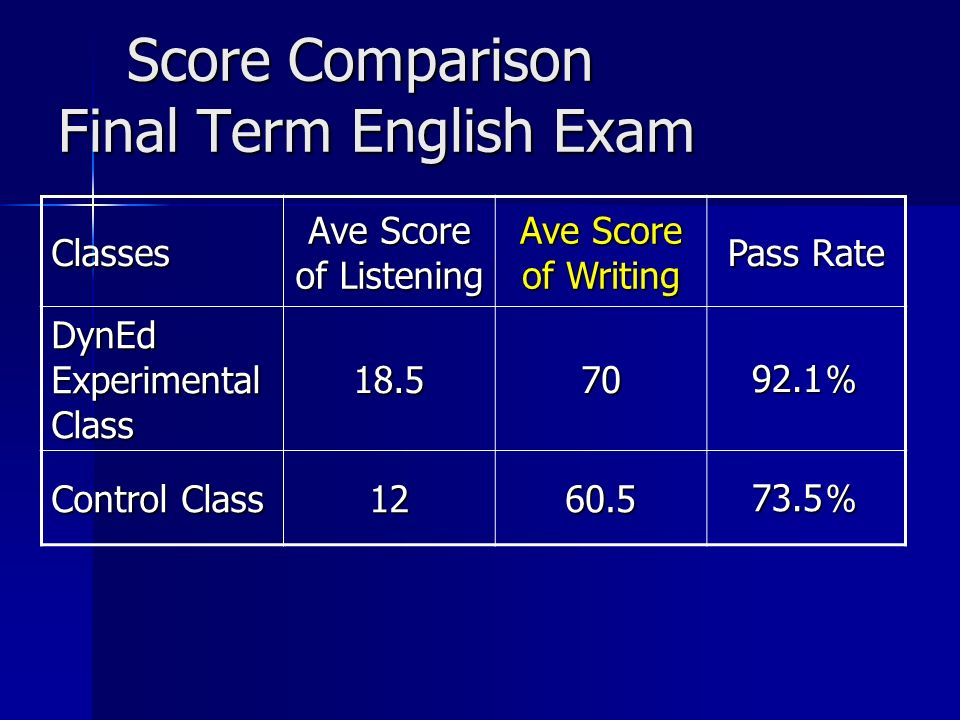 Score Comparison Final Term English Exam Score Comparison Final Term English Exam Classes Ave Score of Listening Ave Score of Writing Pass Rate DynEd