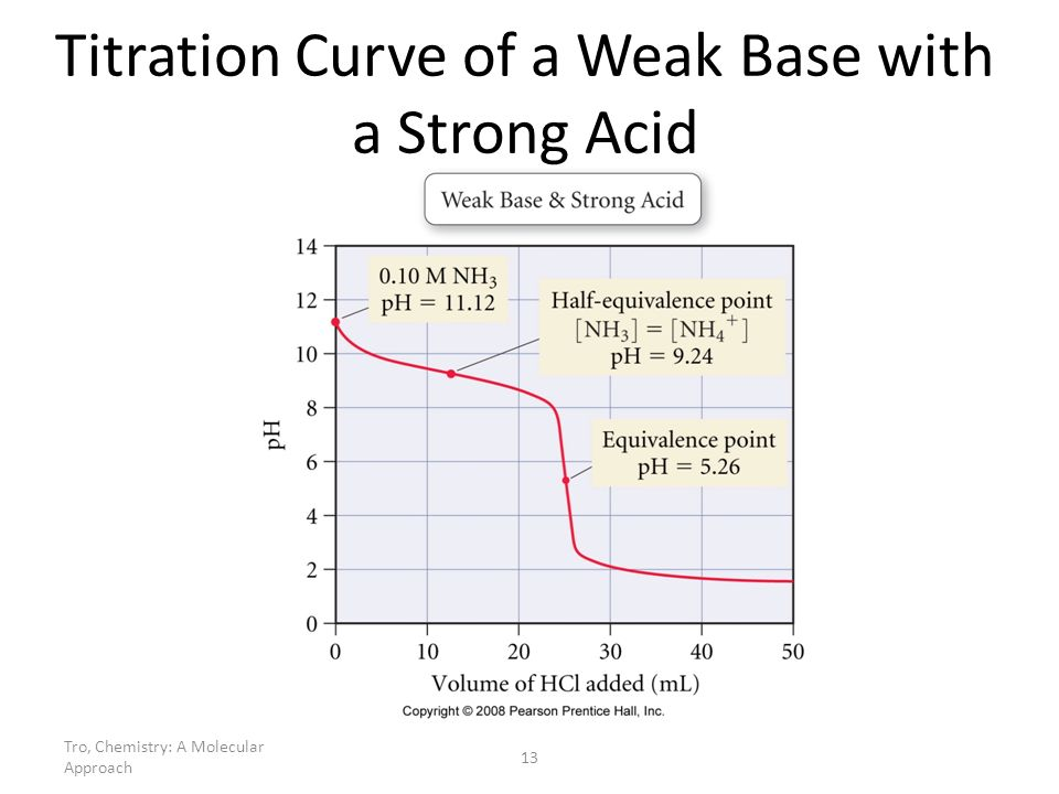 Tro, Chemistry: A Molecular Approach 13 Titration Curve of a Weak Base with a Strong Acid