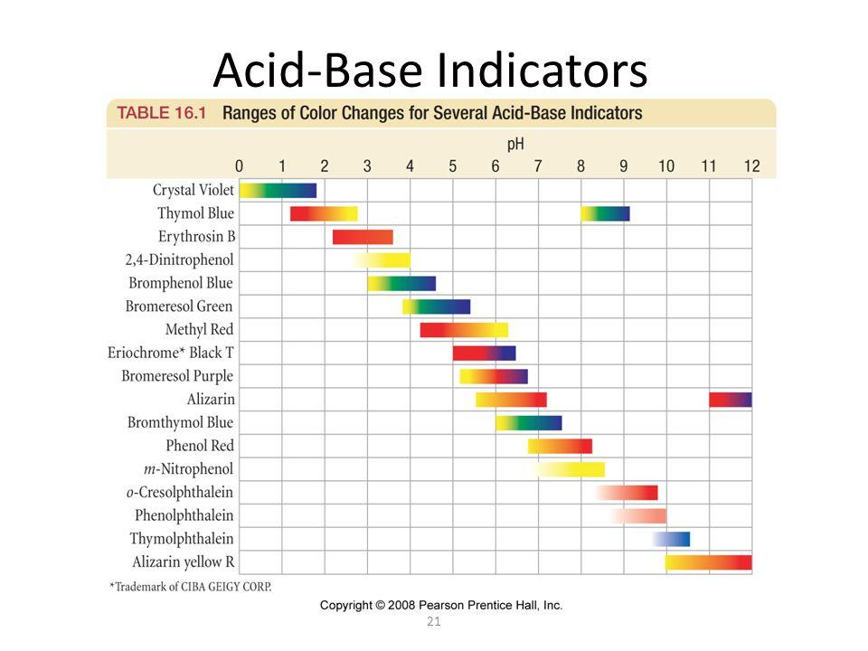 21 Acid-Base Indicators