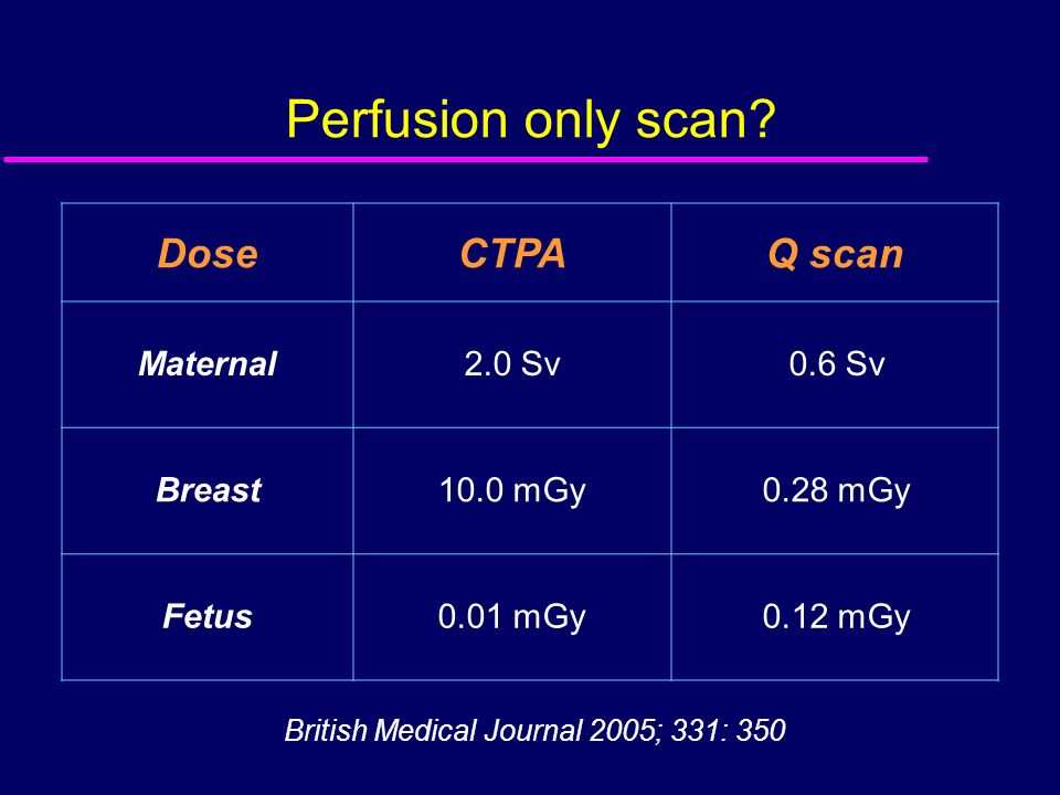 Perfusion only scan? British Medical Journal 2005; 331: 350 DoseCTPAQ scan Maternal2.0 Sv0.6 Sv Breast10.0 mGy0.28 mGy Fetus0.01 mGy0.12 mGy