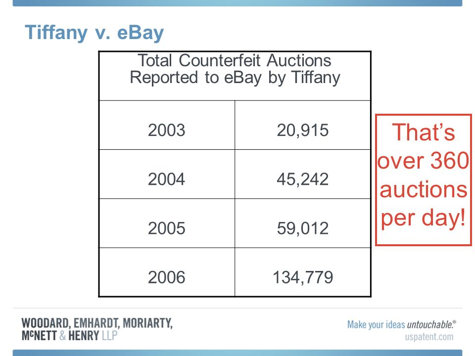 Tiffany v. eBay Total Counterfeit Auctions Reported to eBay by Tiffany 200320,915 200445,242 200559,012 2006134,779 Thats over 360 auctions per day!