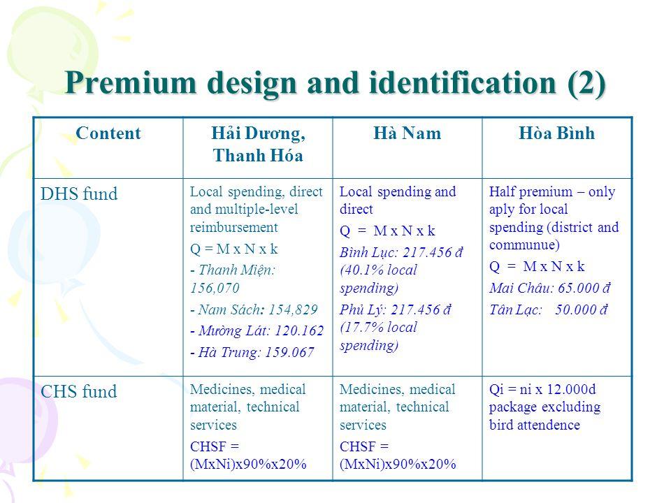 Premium design and identification (2) ContentHi Dương, Thanh Hóa Hà NamHòa Bình DHS fund Local spending, direct and multiple-level reimbursement Q = M