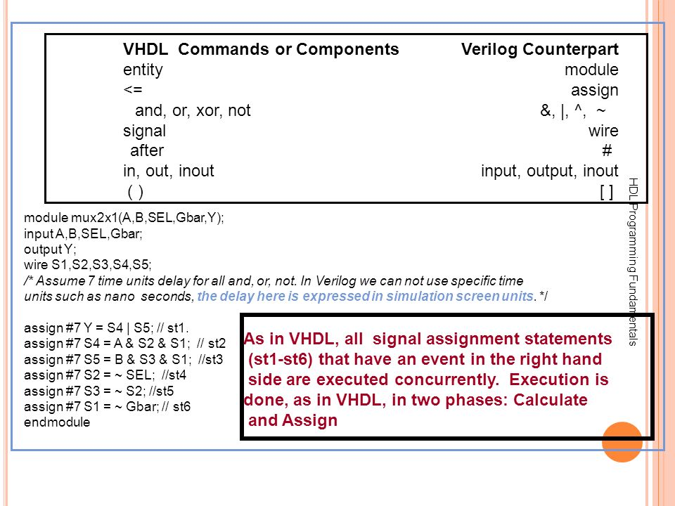 HDL Programming Fundamentals VHDL Commands or ComponentsVerilog Counterpart entitymodule <= assign and, or, xor, not&, |, ^, ~ signalwire after# in, o