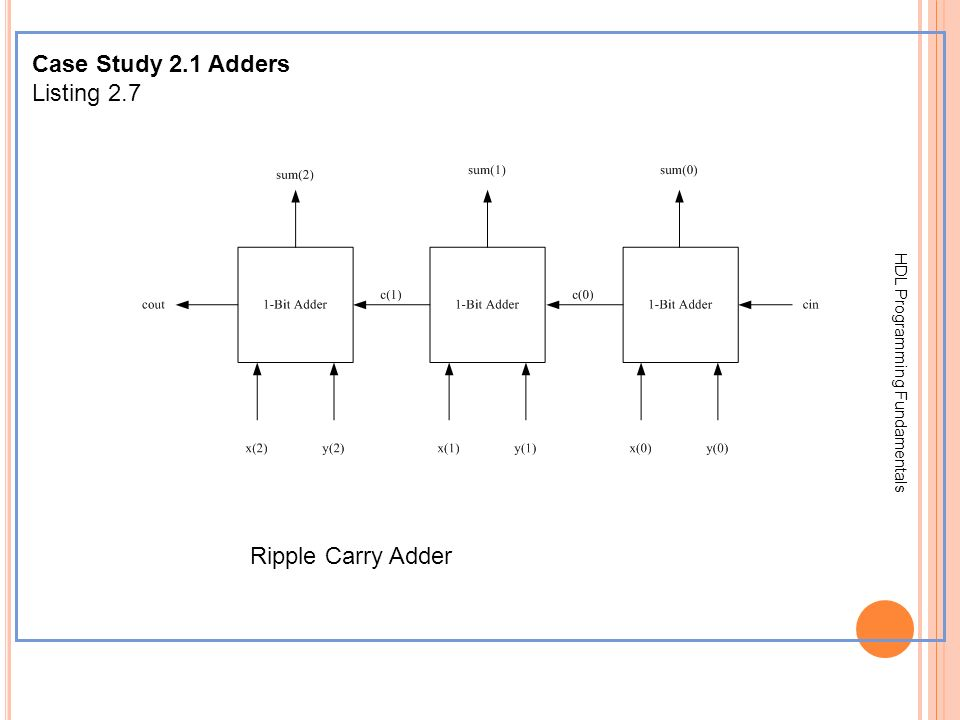 HDL Programming Fundamentals Case Study 2.1 Adders Listing 2.7 Ripple Carry Adder