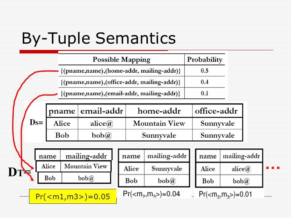 By-Tuple Semantics DT=DT= Pr( )=0.05 …