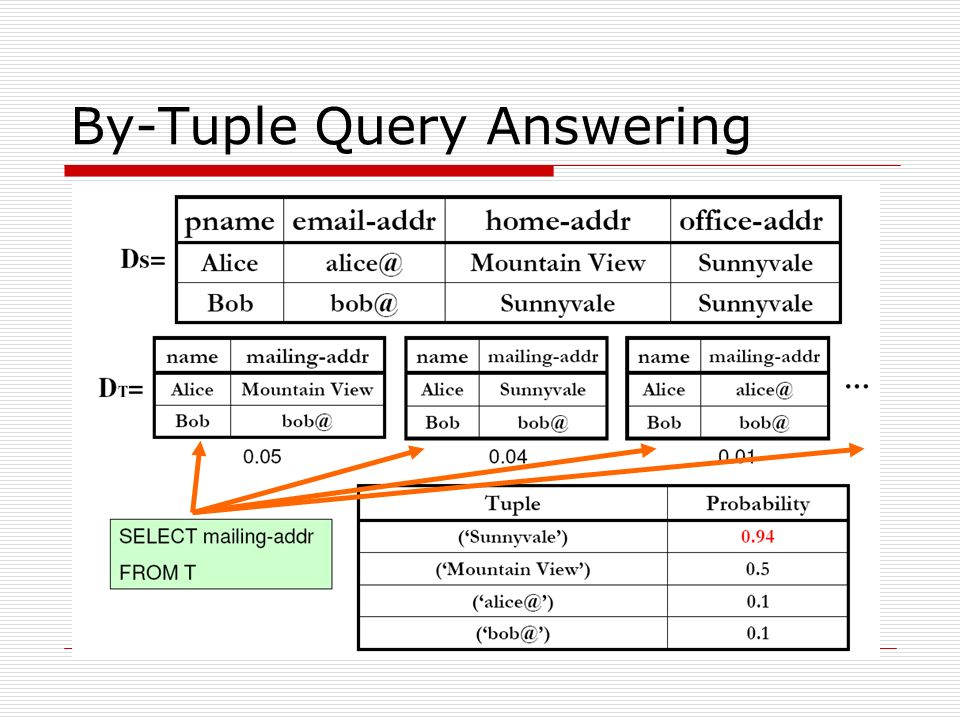 By-Tuple Query Answering