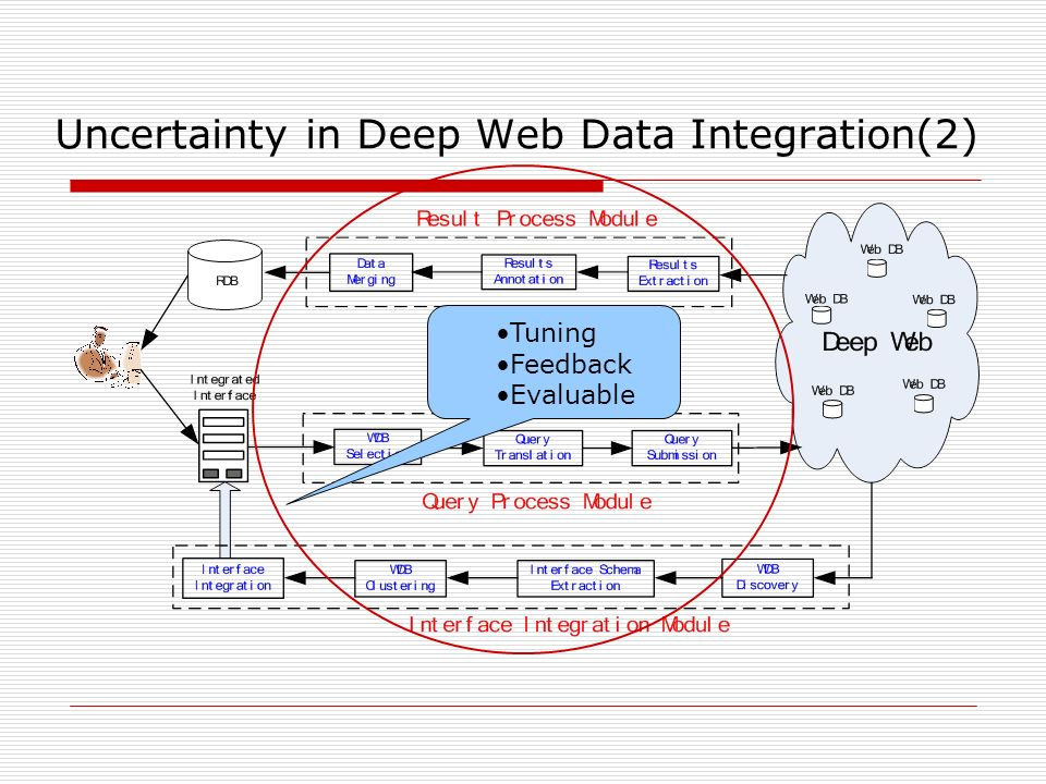 Uncertainty in Deep Web Data Integration(2) Tuning Feedback Evaluable