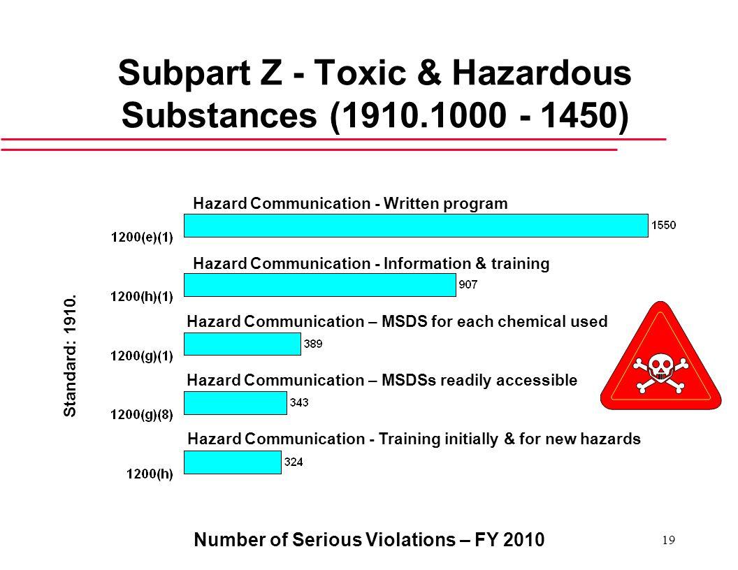 Number of Serious Violations – FY 2010 19 Subpart Z - Toxic & Hazardous Substances (1910.1000 - 1450) Hazard Communication - Written program Hazard Co