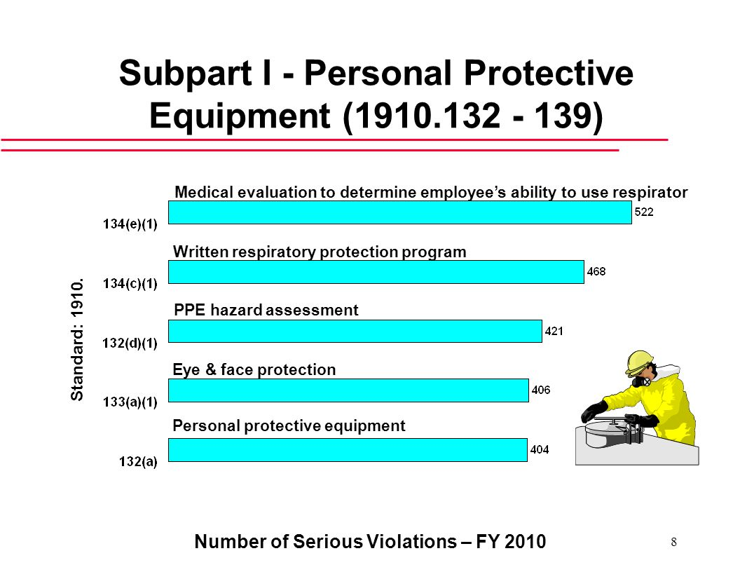 Number of Serious Violations – FY 2010 8 Subpart I - Personal Protective Equipment (1910.132 - 139) Personal protective equipment Eye & face protectio