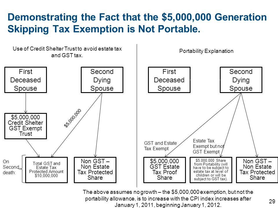 Demonstrating the Fact that the $5,000,000 Generation Skipping Tax Exemption is Not Portable. 29 Use of Credit Shelter Trust to avoid estate tax and G